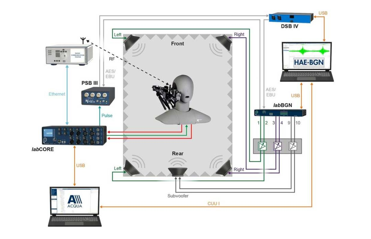 Background noise playback setup with HAE-BGN in a lab