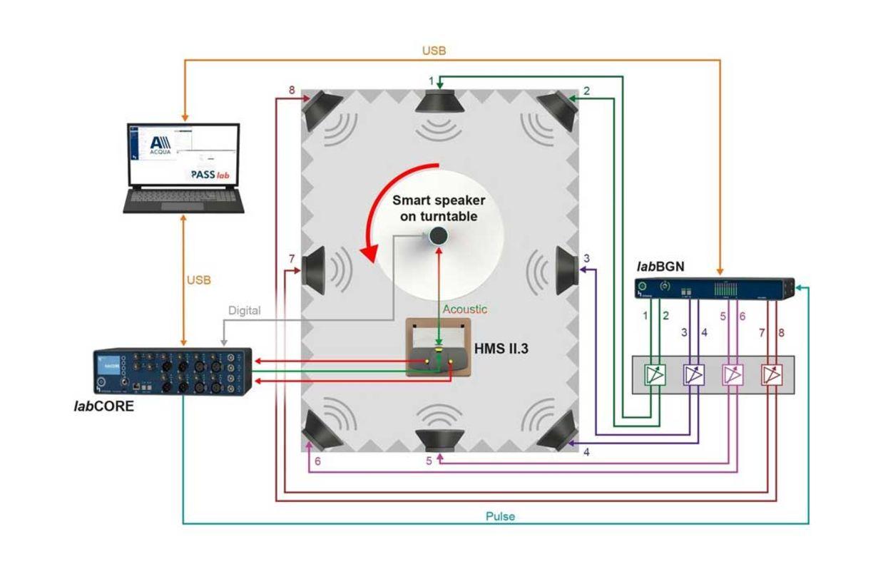 Messaufbau zur Hintergrundgeräusch-Simulation im Labor