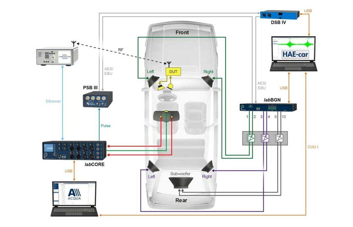 Messaufbau zur Hintergrundgeräusch-Wiedergabe mit HAE-car im Labor