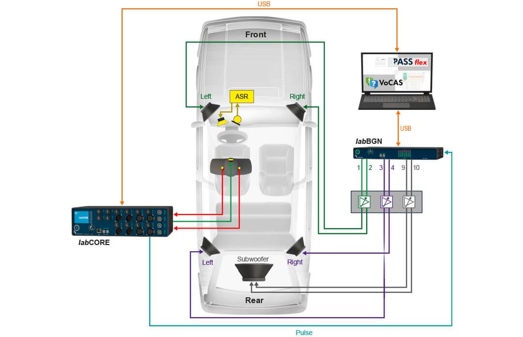 Mit VoCAS Spracherkennungssysteme im Auto testen