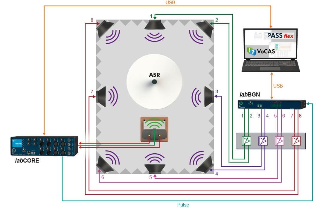 Mit VoCAS Spracherkennungssysteme im Labor testen