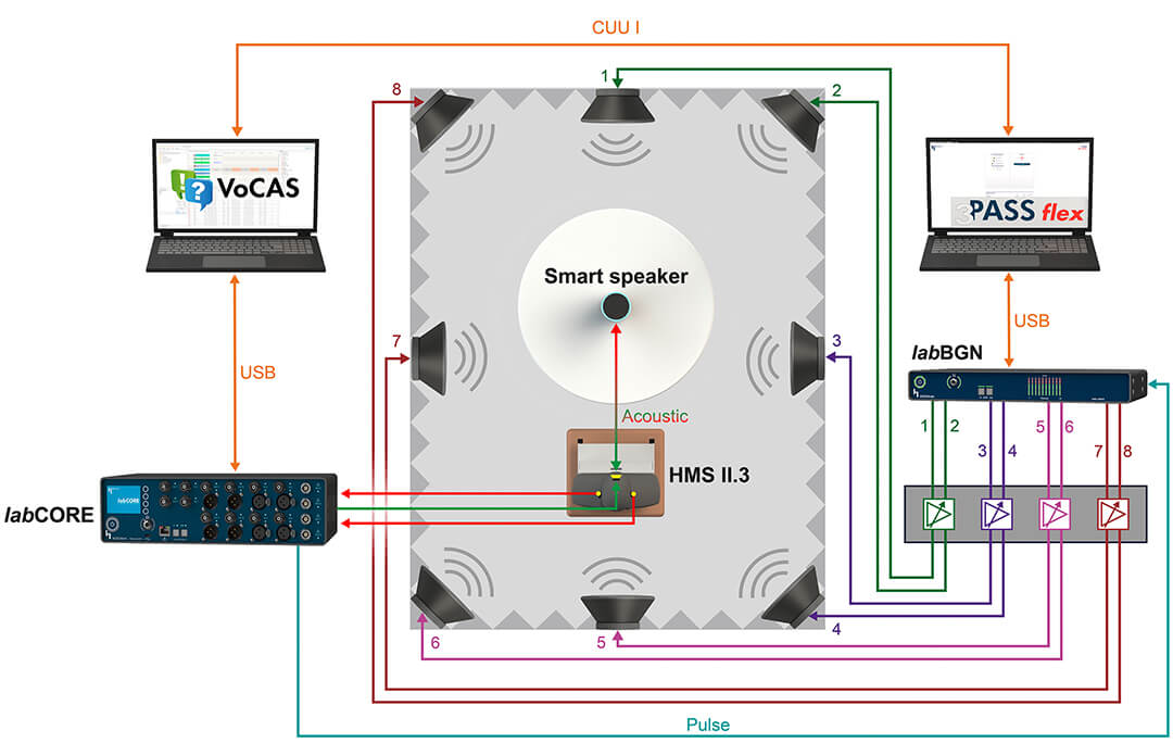 Setup of 3PASS flex for testing smart speaker with background noise simulation